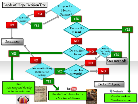 LoH Decision Tree Jan 2013
