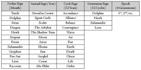 Year and Cycle Calendar